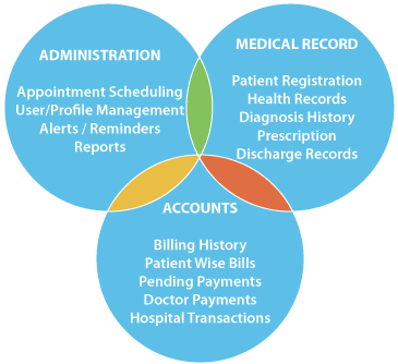 Amiindia Healthcare Solutions